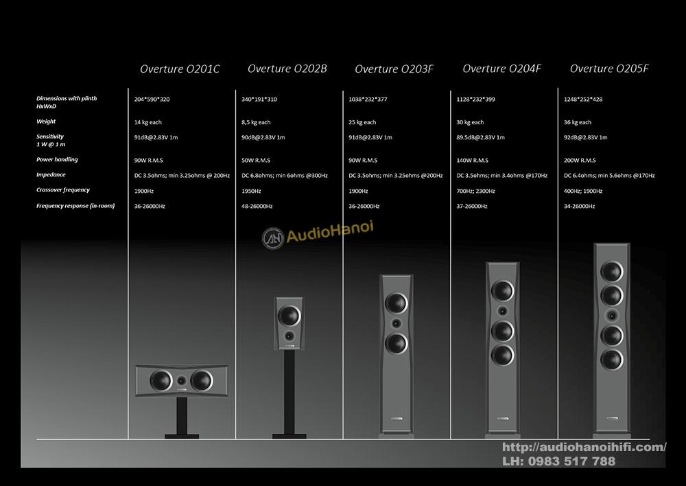 loa AudioSolutions Overture O203F dep